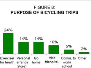 Survey Sites Compared
