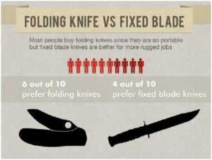 Types of Accidents and Safety Measures When Using a Hunting Knife